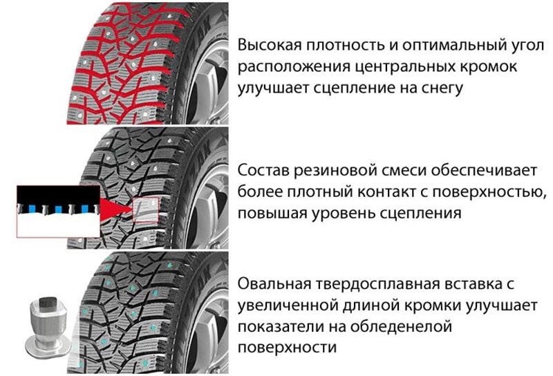 Характеристики шины